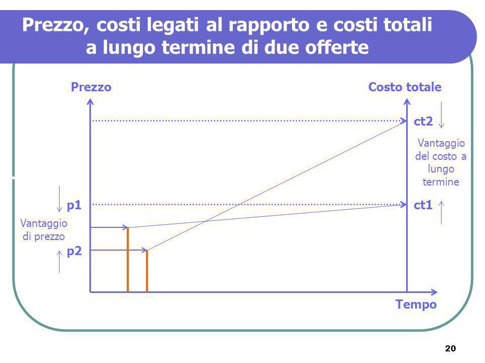 20 Prezzo, costi legati al rapporto e costi totali a lungo termine di due offerte PrezzoCosto totale Tempo p1 p2 ct1 ct2 Vantaggio di prezzo Vantaggio