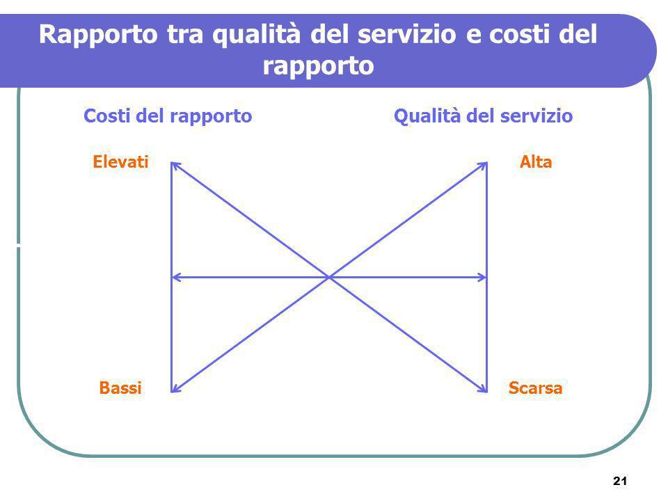 21 Rapporto tra qualità del servizio e costi del rapporto Costi del rapportoQualità del servizio Elevati Bassi Alta Scarsa