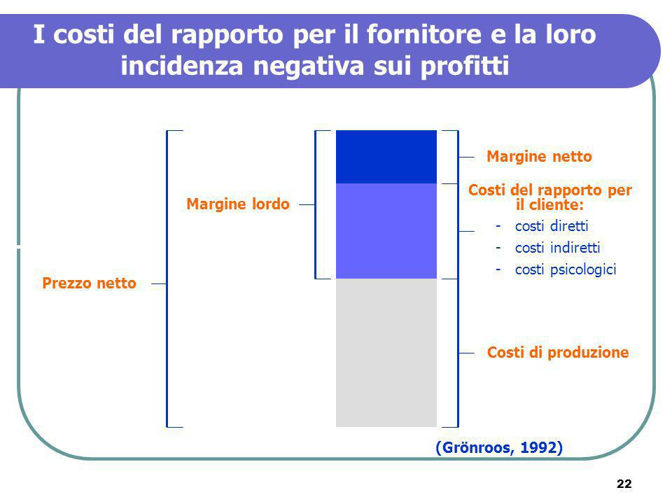22 I costi del rapporto per il fornitore e la loro incidenza negativa sui profitti Margine netto Costi del rapporto per il cliente: - costi diretti -