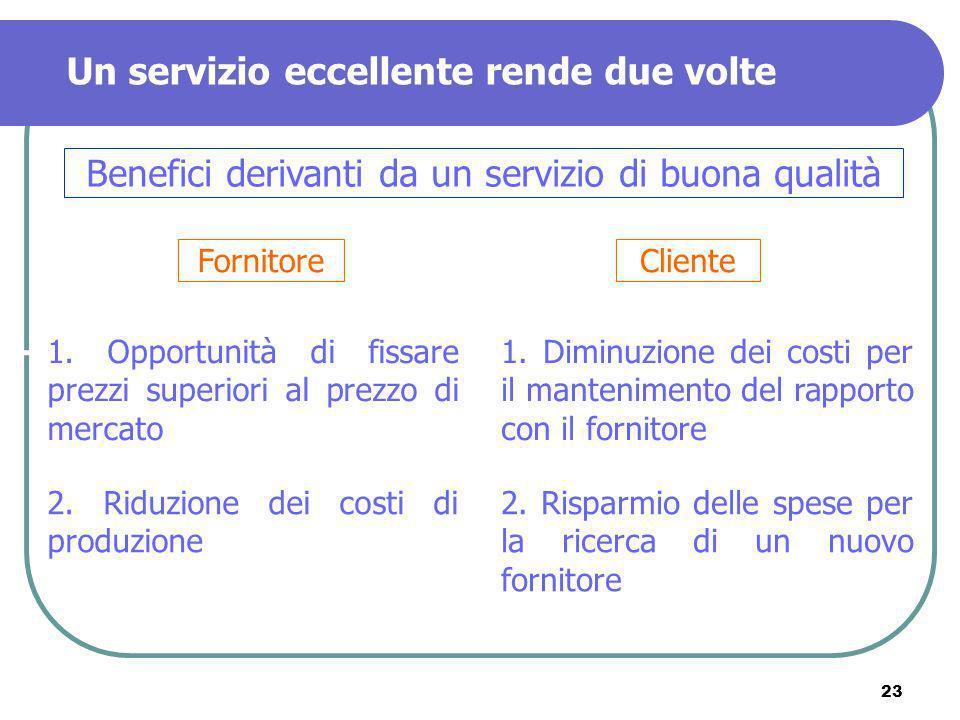 23 Un servizio eccellente rende due volte Benefici derivanti da un servizio di buona qualità FornitoreCliente 1. Opportunità di fissare prezzi superio