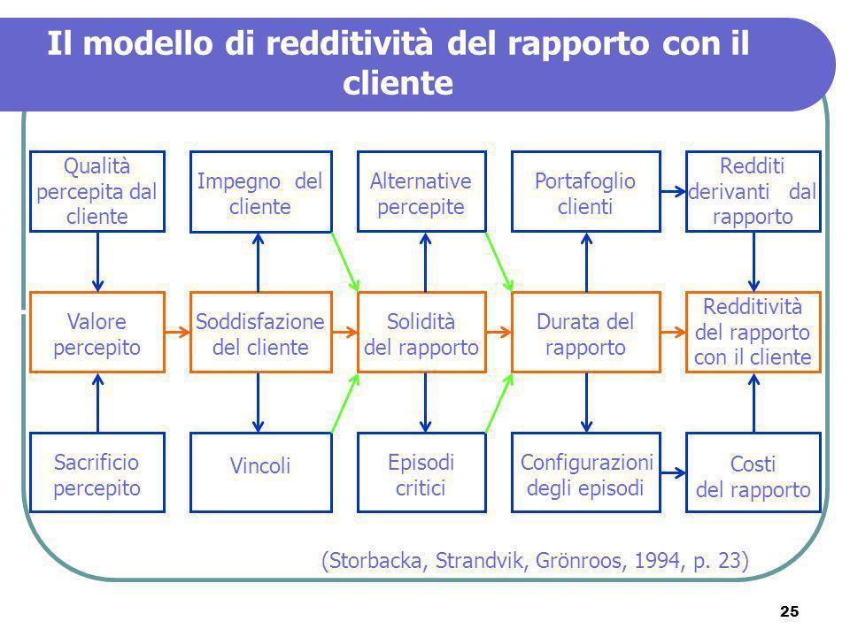 25 Il modello di redditività del rapporto con il cliente (Storbacka, Strandvik, Grönroos, 1994, p. 23) Qualità percepita dal cliente Impegno del clien
