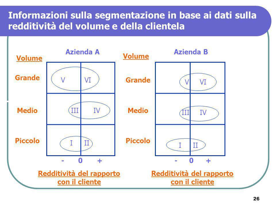 26 Informazioni sulla segmentazione in base ai dati sulla redditività del volume e della clientela Azienda AAzienda B Volume Grande Medio Piccolo Redd