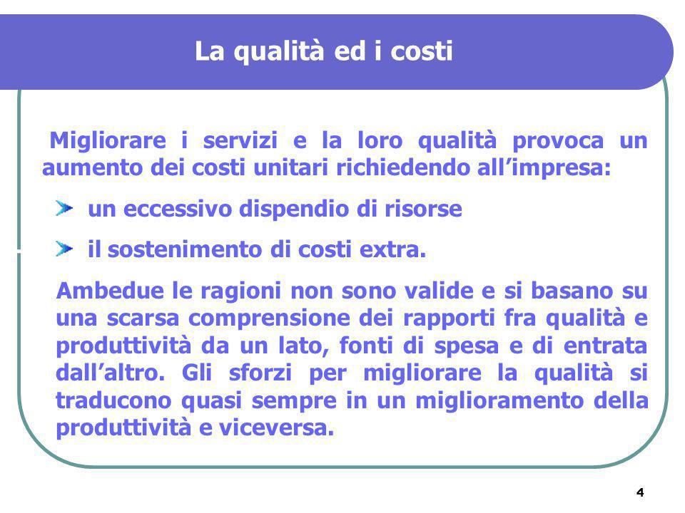 4 La qualità ed i costi Migliorare i servizi e la loro qualità provoca un aumento dei costi unitari richiedendo allimpresa: un eccessivo dispendio di