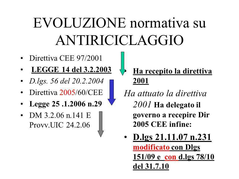 Obblighi IMPORTANTE PER I PROFESSIONISTI E IL D.M.