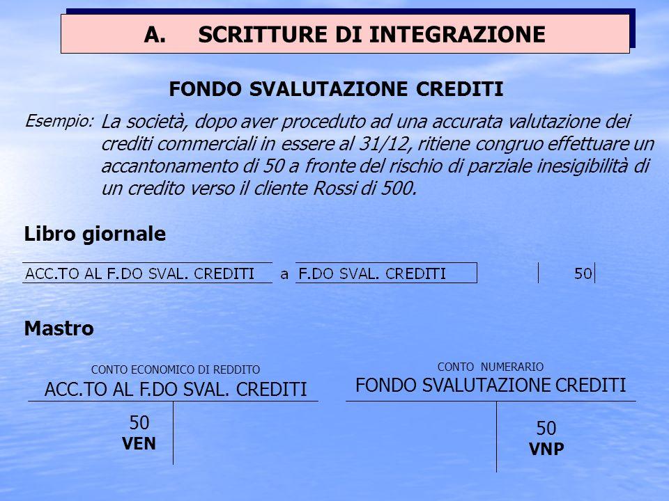 Il fondo svalutazione crediti viene costituito, o incrementato alla fine di ogni esercizio in cui si manifestano rischi di perdite su crediti a causa