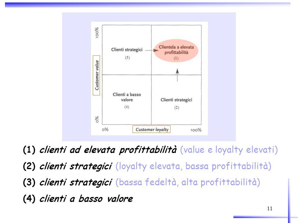 11 (2) (3) (1) (4) (1) clienti ad elevata profittabilità (value e loyalty elevati) (2) clienti strategici (loyalty elevata, bassa profittabilità) (3)