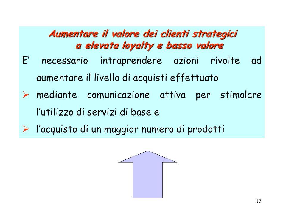 13 Aumentare il valore dei clienti strategici a elevata loyalty e basso valore E necessario intraprendere azioni rivolte ad aumentare il livello di ac