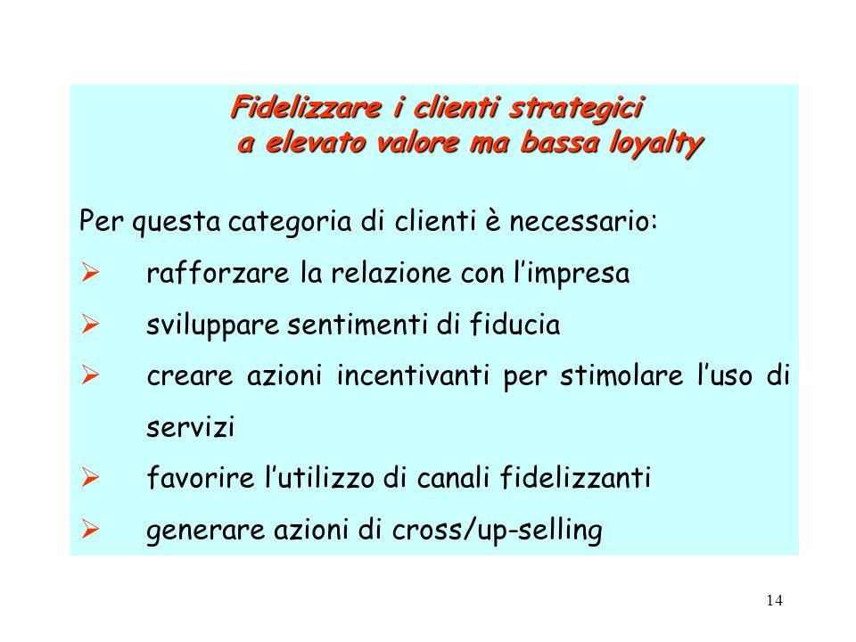 14 Fidelizzare i clienti strategici a elevato valore ma bassa loyalty Per questa categoria di clienti è necessario: rafforzare la relazione con limpre