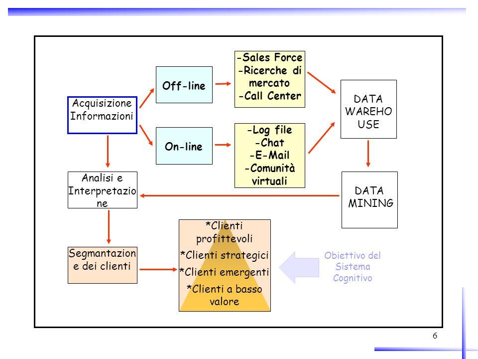 6 Acquisizione Informazioni Analisi e Interpretazio ne Segmantazion e dei clienti Off-line On-line -Sales Force -Ricerche di mercato -Call Center -Log