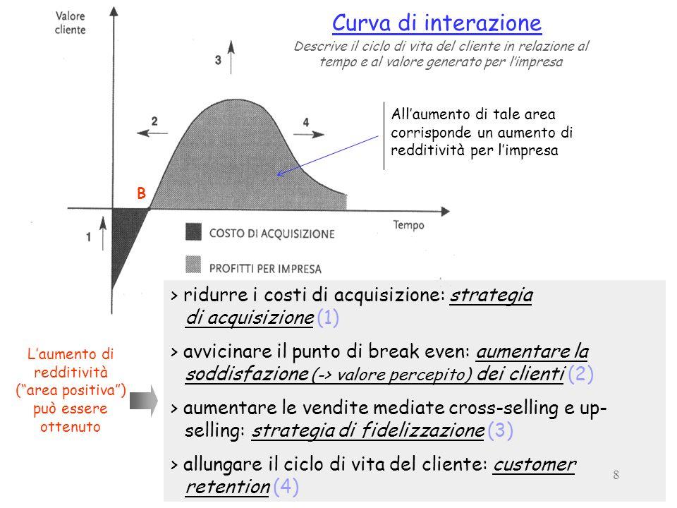 8 B Curva di interazione Allaumento di tale area corrisponde un aumento di redditività per limpresa > ridurre i costi di acquisizione: strategia di ac