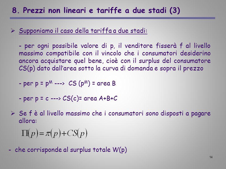 14 8. Prezzi non lineari e tariffe a due stadi (3) Supponiamo il caso della tariffa a due stadi: - per ogni possibile valore di p, il venditore fisser