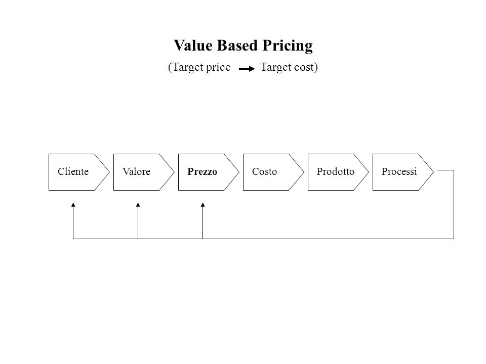 Value Based Pricing ClienteValorePrezzoCostoProdottoProcessi (Target price Target cost)