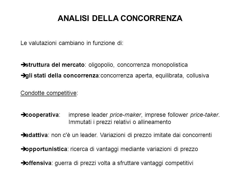 ANALISI DELLA CONCORRENZA Le valutazioni cambiano in funzione di: struttura del mercato: oligopolio, concorrenza monopolistica gli stati della concorr