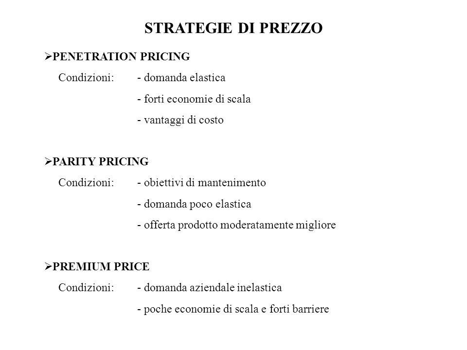 STRATEGIE DI PREZZO PENETRATION PRICING Condizioni:- domanda elastica - forti economie di scala - vantaggi di costo PARITY PRICING Condizioni:- obiett