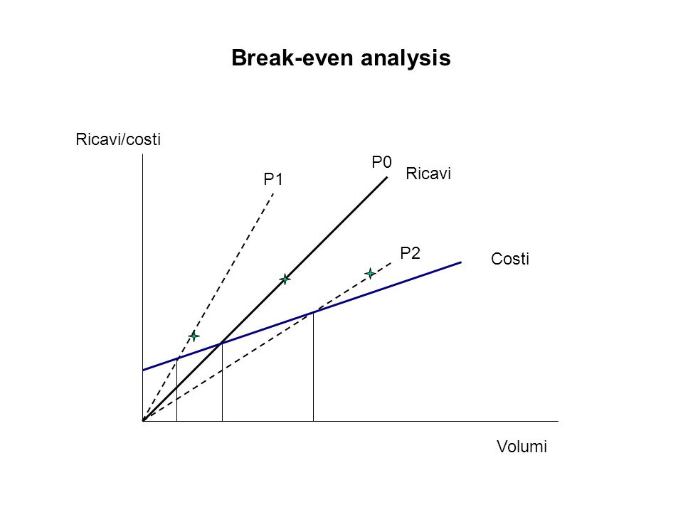 Break-even analysis Ricavi/costi Volumi Costi Ricavi P0 P1 P2