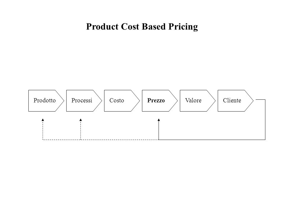 Product Cost Based Pricing ProdottoProcessiCostoPrezzoValoreCliente