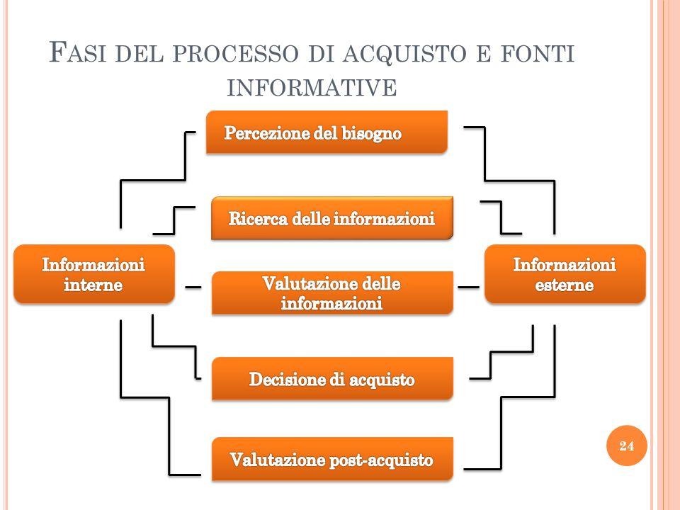 F ASI DEL PROCESSO DI ACQUISTO E FONTI INFORMATIVE 24