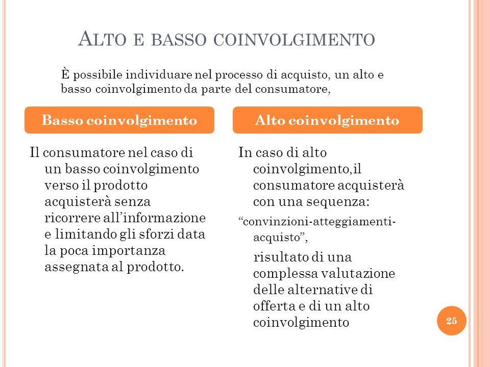 A LTO E BASSO COINVOLGIMENTO Il consumatore nel caso di un basso coinvolgimento verso il prodotto acquisterà senza ricorrere allinformazione e limitan