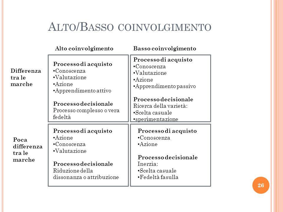 Processo di acquisto Conoscenza Valutazione Azione Apprendimento attivo Processo decisionale Processo complesso o vera fedeltà Processo di acquisto Co