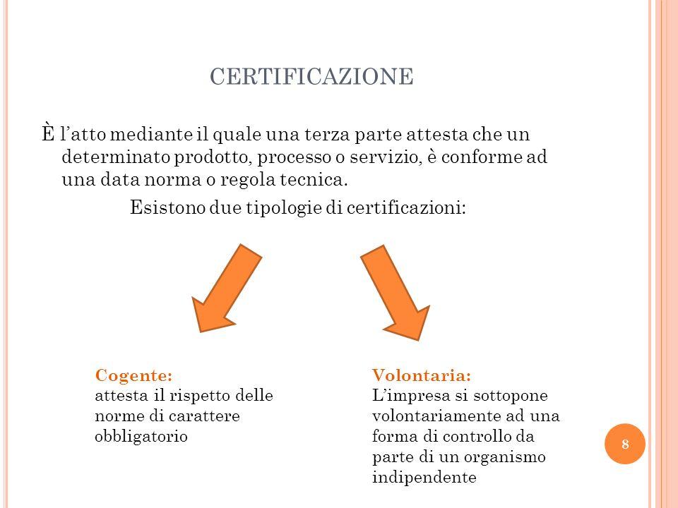 CERTIFICAZIONE È latto mediante il quale una terza parte attesta che un determinato prodotto, processo o servizio, è conforme ad una data norma o rego