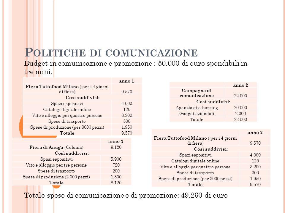 P OLITICHE DI COMUNICAZIONE Budget in comunicazione e promozione : 50.000 di euro spendibili in tre anni. anno 1 Fiera Tuttofood Milano ( per i 4 gior