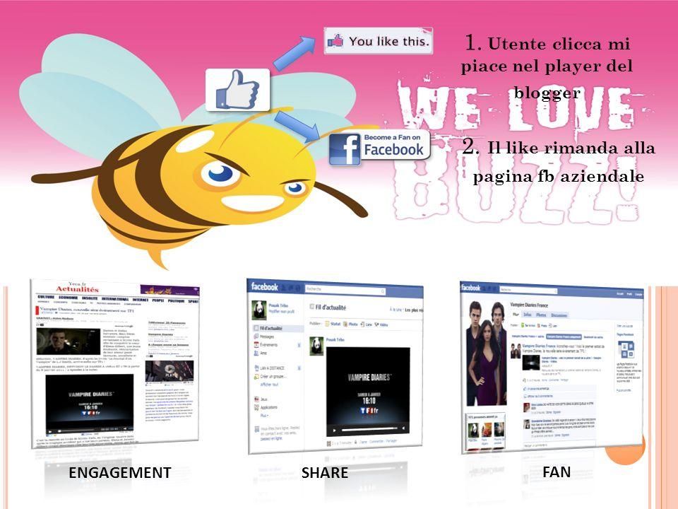 1. Utente clicca mi piace nel player del blogger 2. Il like rimanda alla pagina fb aziendale ENGAGEMENTSHARE FAN