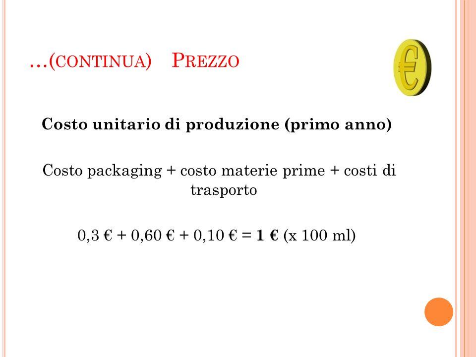 …( CONTINUA ) P REZZO Costo unitario di produzione (primo anno) Costo packaging + costo materie prime + costi di trasporto 0,3 + 0,60 + 0,10 = 1 (x 10