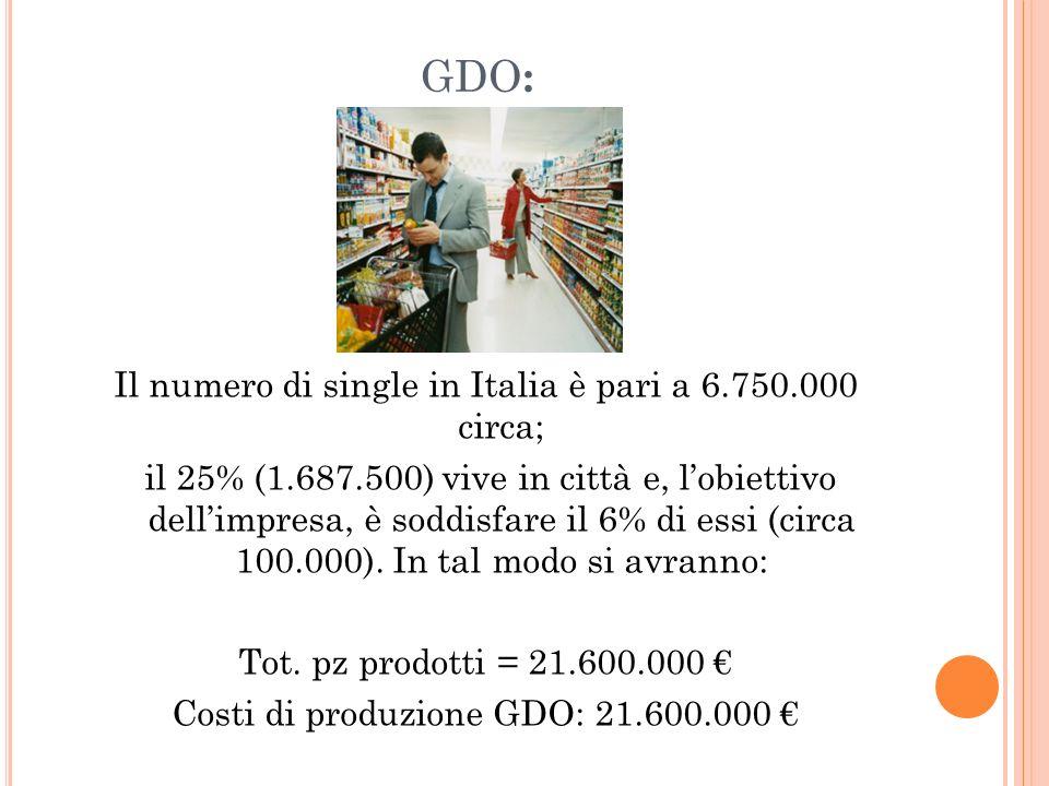 GDO : Il numero di single in Italia è pari a 6.750.000 circa; il 25% (1.687.500) vive in città e, lobiettivo dellimpresa, è soddisfare il 6% di essi (