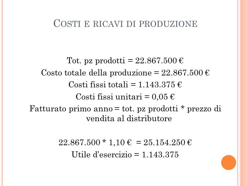 C OSTI E RICAVI DI PRODUZIONE Tot. pz prodotti = 22.867.500 Costo totale della produzione = 22.867.500 Costi fissi totali = 1.143.375 Costi fissi unit