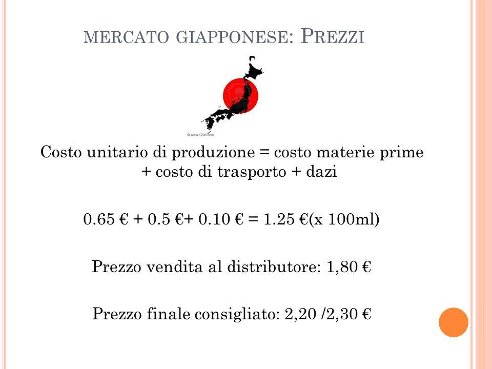 MERCATO GIAPPONESE : P REZZI Costo unitario di produzione = costo materie prime + costo di trasporto + dazi 0.65 + 0.5 + 0.10 = 1.25 (x 100ml) Prezzo