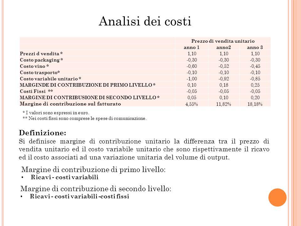 Prezzo di vendita unitario anno 1anno2anno 3 Prezzi d vendita * 1,10 Costo packaging * -0,30 Costo vino * -0,60-0,52-0,45 Costo trasporto* -0,10 Costo