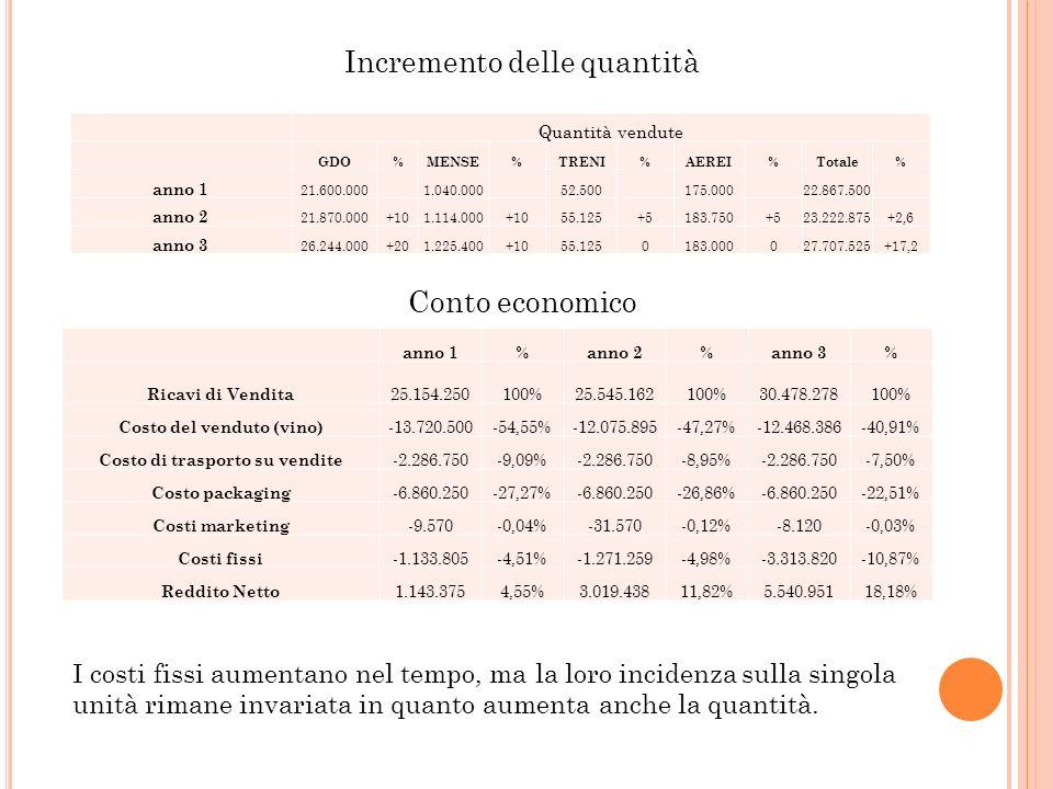 Quantità vendute GDO%MENSE%TRENI%AEREI%Totale% anno 1 21.600.0001.040.00052.500175.00022.867.500 anno 2 21.870.000+101.114.000+1055.125+5183.750+523.2