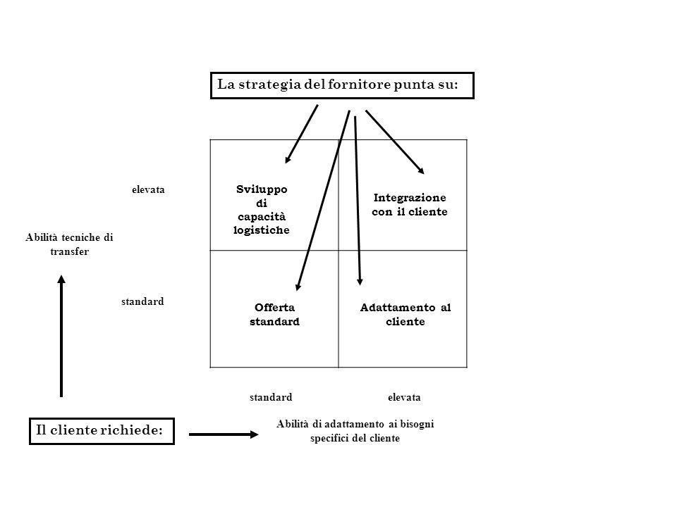 Sviluppo di capacità logistiche Integrazione con il cliente Offerta standard Adattamento al cliente La strategia del fornitore punta su: Abilità tecniche di transfer elevata standard Abilità di adattamento ai bisogni specifici del cliente Il cliente richiede: