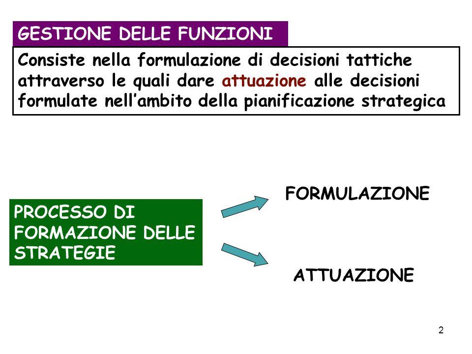 2 GESTIONE DELLE FUNZIONI Consiste nella formulazione di decisioni tattiche attraverso le quali dare attuazione alle decisioni formulate nellambito della pianificazione strategica PROCESSO DI FORMAZIONE DELLE STRATEGIE FORMULAZIONE ATTUAZIONE