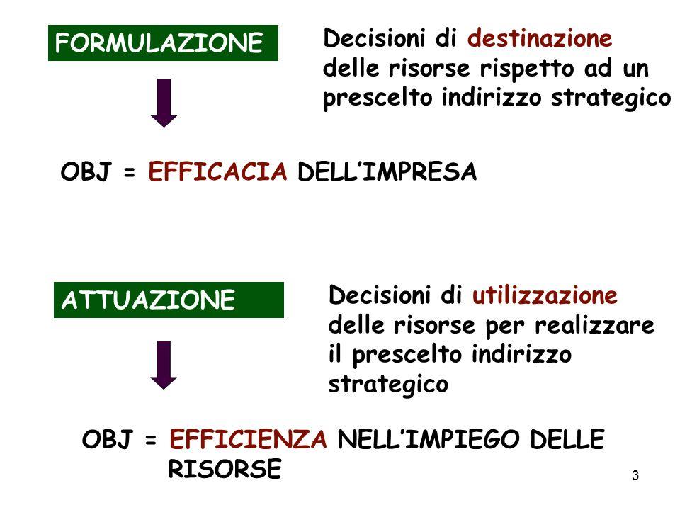 3 FORMULAZIONE Decisioni di destinazione delle risorse rispetto ad un prescelto indirizzo strategico OBJ = EFFICACIA DELLIMPRESA ATTUAZIONE Decisioni di utilizzazione delle risorse per realizzare il prescelto indirizzo strategico OBJ = EFFICIENZA NELLIMPIEGO DELLE RISORSE