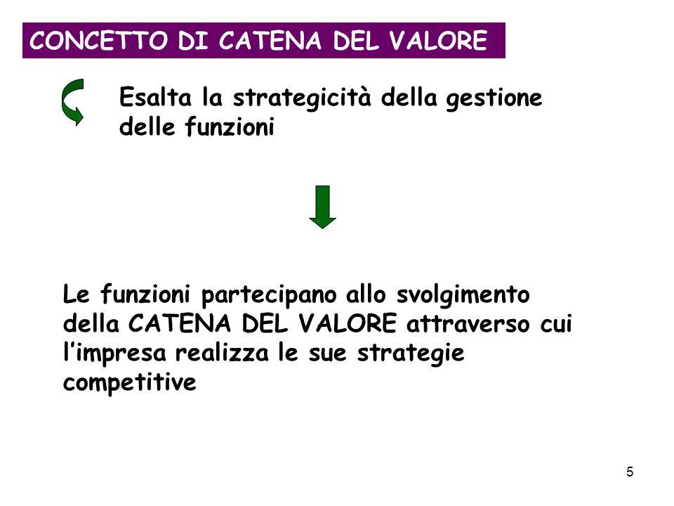 5 CONCETTO DI CATENA DEL VALORE Esalta la strategicità della gestione delle funzioni Le funzioni partecipano allo svolgimento della CATENA DEL VALORE attraverso cui limpresa realizza le sue strategie competitive