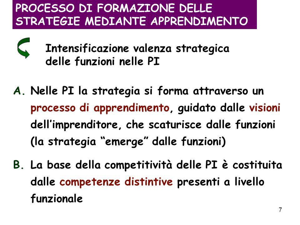 7 PROCESSO DI FORMAZIONE DELLE STRATEGIE MEDIANTE APPRENDIMENTO Intensificazione valenza strategica delle funzioni nelle PI A.Nelle PI la strategia si forma attraverso un processo di apprendimento, guidato dalle visioni dellimprenditore, che scaturisce dalle funzioni (la strategia emerge dalle funzioni) B.La base della competitività delle PI è costituita dalle competenze distintive presenti a livello funzionale