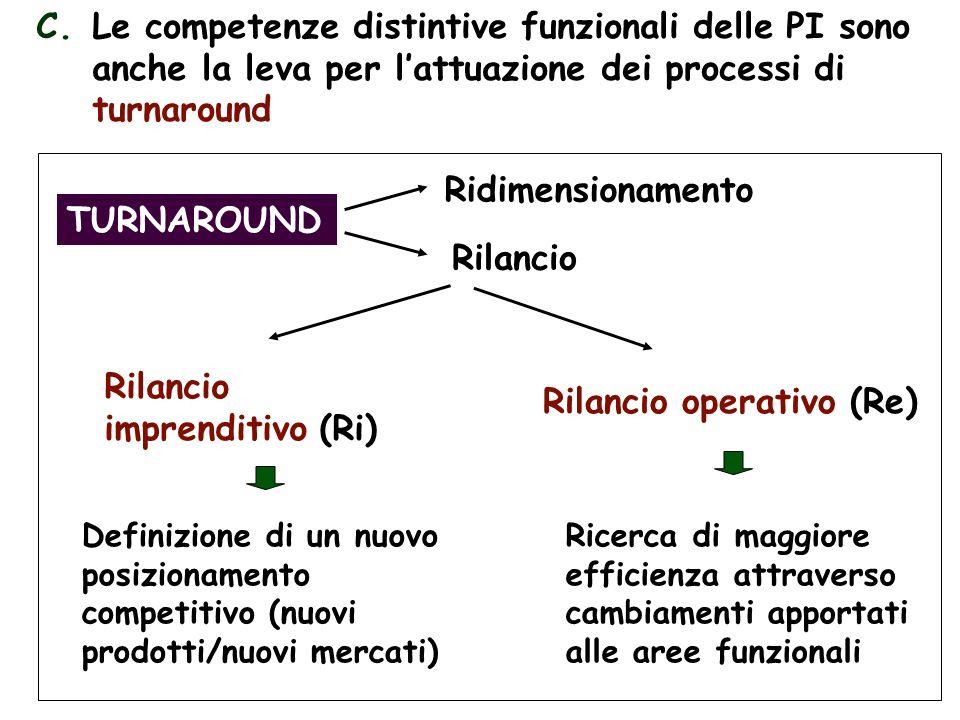 8 C.Le competenze distintive funzionali delle PI sono anche la leva per lattuazione dei processi di turnaround TURNAROUND Ridimensionamento Rilancio Rilancio imprenditivo (Ri) Rilancio operativo (Re) Definizione di un nuovo posizionamento competitivo (nuovi prodotti/nuovi mercati) Ricerca di maggiore efficienza attraverso cambiamenti apportati alle aree funzionali