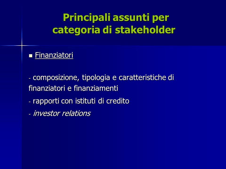 Principali assunti per categoria di stakeholder Principali assunti per categoria di stakeholder Finanziatori Finanziatori - composizione, tipologia e caratteristiche di finanziatori e finanziamenti - rapporti con istituti di credito - investor relations