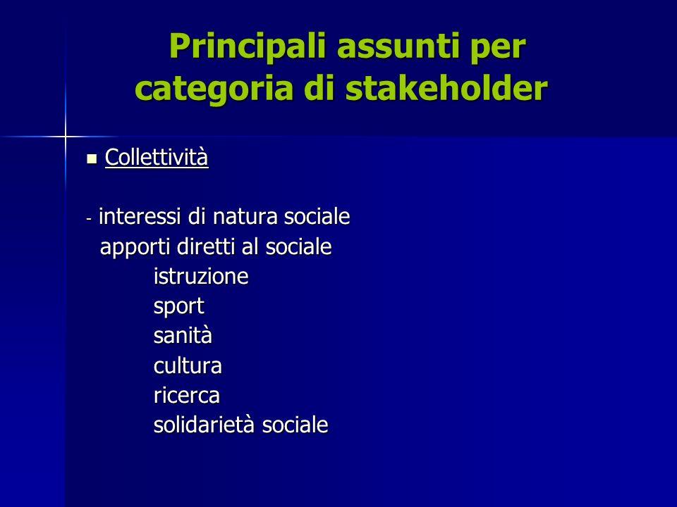 Principali assunti per categoria di stakeholder Principali assunti per categoria di stakeholder Collettività Collettività - interessi di natura sociale apporti diretti al sociale apporti diretti al sociale istruzione istruzionesportsanitàculturaricerca solidarietà sociale