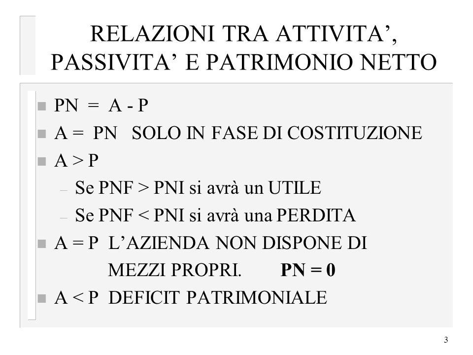 3 RELAZIONI TRA ATTIVITA, PASSIVITA E PATRIMONIO NETTO n PN = A - P n A = PN SOLO IN FASE DI COSTITUZIONE n A > P – Se PNF > PNI si avrà un UTILE – Se