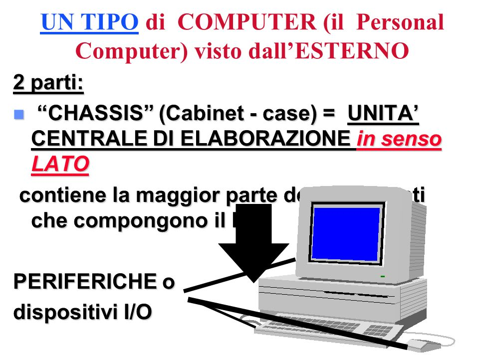 UN TIPO di COMPUTER (il Personal Computer) visto dallESTERNO 2 parti: n CHASSIS (Cabinet - case) = UNITA CENTRALE DI ELABORAZIONE in senso LATO contie