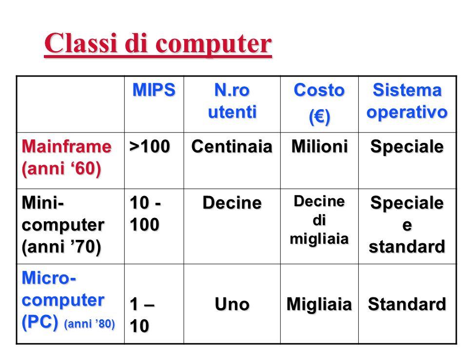 Classi di computer MIPS N.ro utenti Costo() Sistema operativo Mainframe (anni 60) >100CentinaiaMilioniSpeciale Mini- computer (anni 70) 10 - 100 Decin