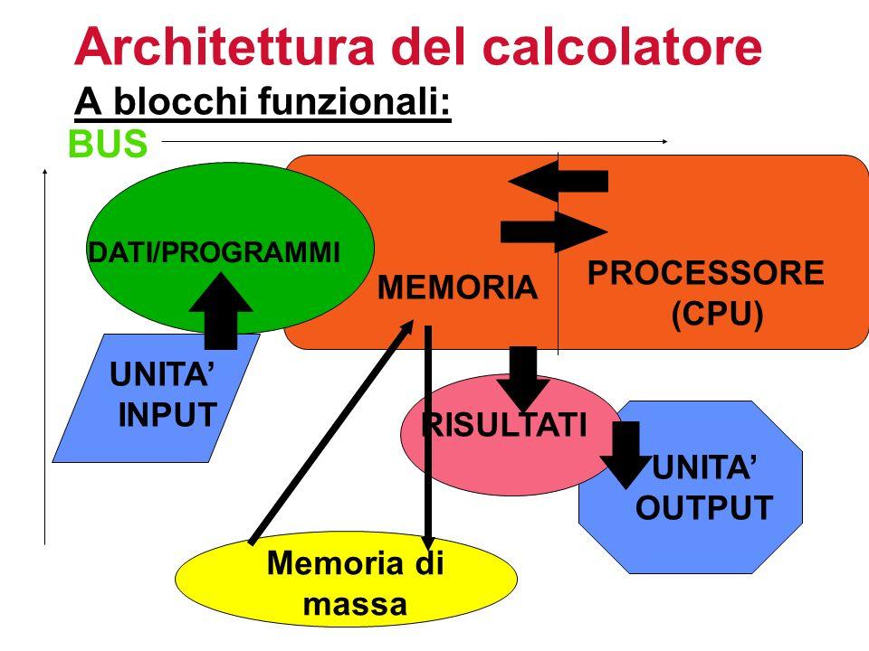 Architettura del calcolatore A blocchi funzionali: BUS DATI/PROGRAMMI MEMORIA PROCESSORE (CPU) UNITA INPUT Memoria di massa UNITA OUTPUT RISULTATI
