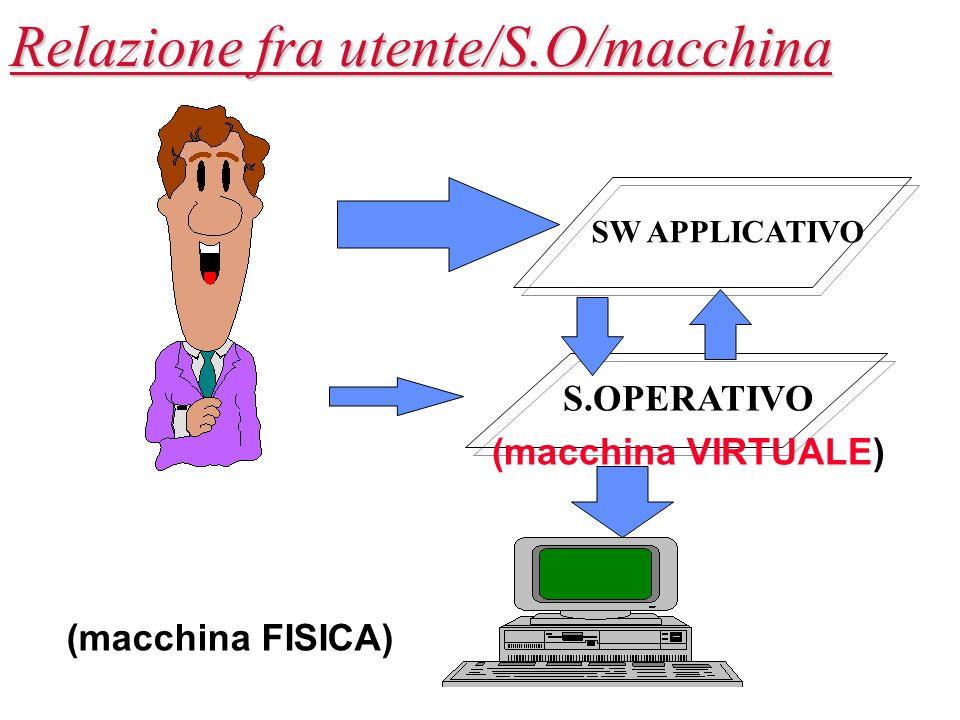 SW APPLICATIVO S.OPERATIVO (macchina VIRTUALE) Relazione fra utente/S.O/macchina (macchina FISICA)