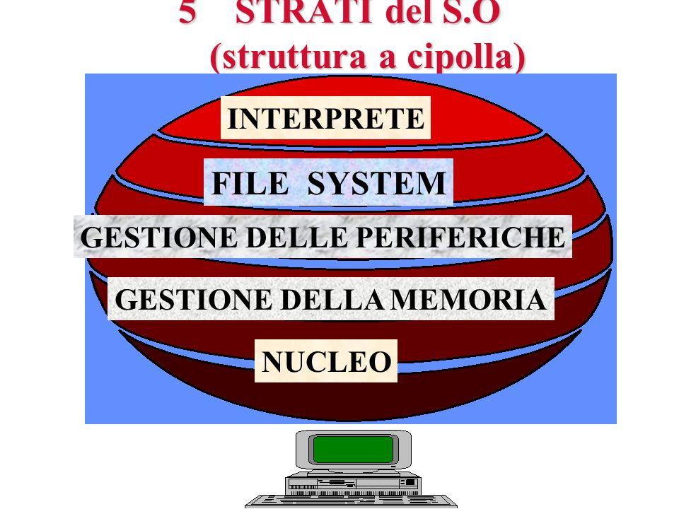5STRATI del S.O (struttura a cipolla) INTERPRETE FILE SYSTEM GESTIONE DELLE PERIFERICHE GESTIONE DELLA MEMORIA NUCLEO