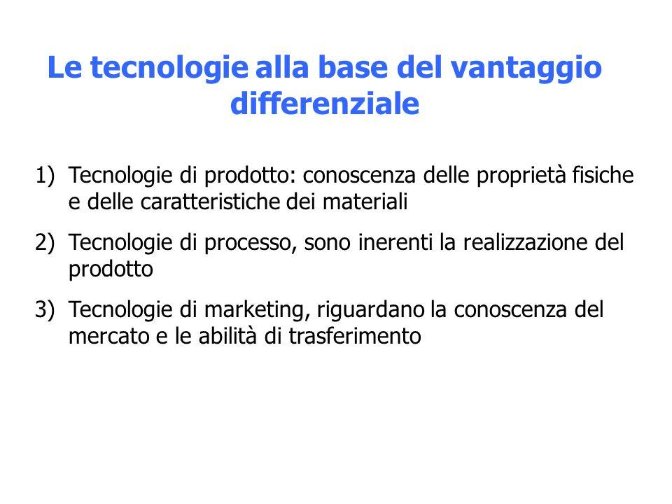 Le tecnologie alla base del vantaggio differenziale 1)Tecnologie di prodotto: conoscenza delle proprietà fisiche e delle caratteristiche dei materiali 2)Tecnologie di processo, sono inerenti la realizzazione del prodotto 3)Tecnologie di marketing, riguardano la conoscenza del mercato e le abilità di trasferimento