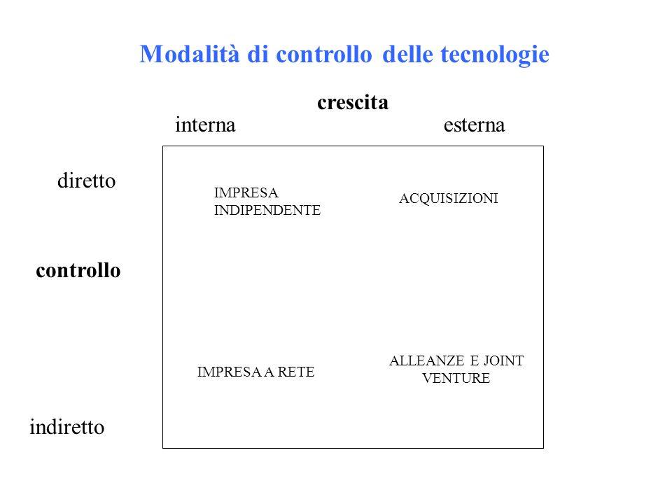 Modalità di controllo delle tecnologie crescita internaesterna controllo diretto indiretto IMPRESA INDIPENDENTE ACQUISIZIONI IMPRESA A RETE ALLEANZE E JOINT VENTURE