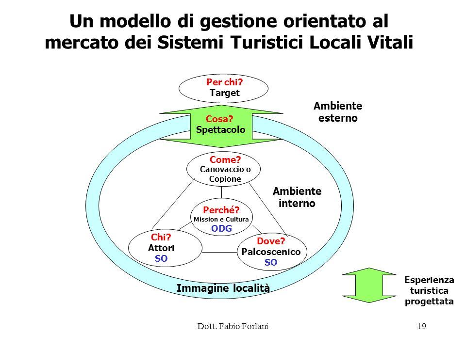 Dott. Fabio Forlani19 Per chi? Target Ambiente esterno Un modello di gestione orientato al mercato dei Sistemi Turistici Locali Vitali Immagine locali