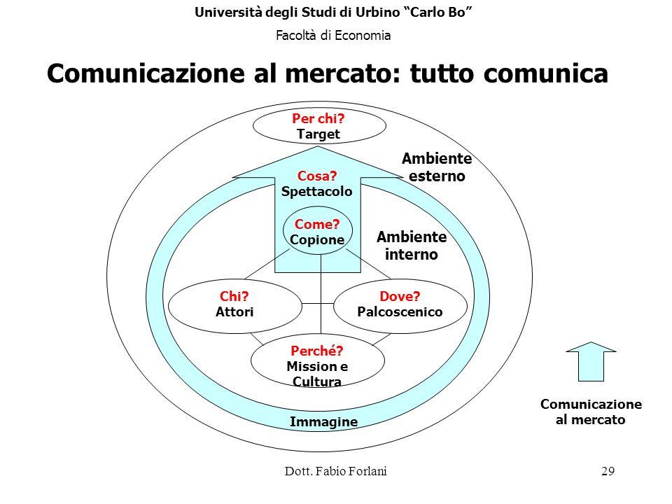 Dott. Fabio Forlani29 Per chi? Target Ambiente esterno Comunicazione al mercato: tutto comunica Immagine Chi? Attori Dove? Palcoscenico Perché? Missio